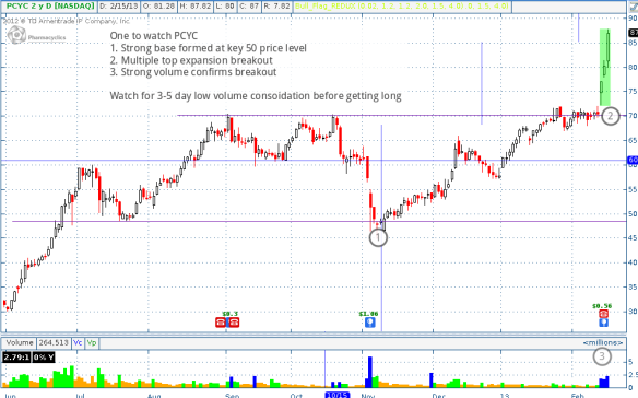 PCYC breakout, watch for continuation setup