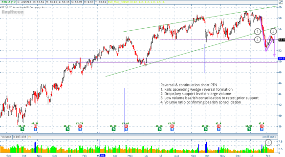 RTN bear flag setting up to downside