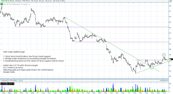 GDX long on hourly chart from Friday