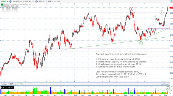 IBM major overhead breakout, look for pullback