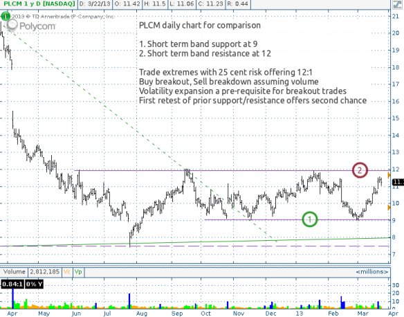 PLCM daily, range trade opps