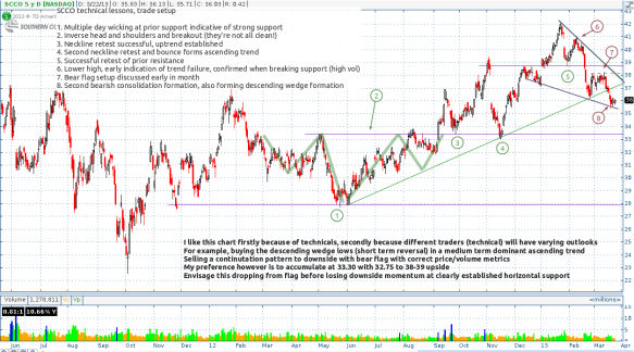 Technical action galore in SCCO - short term bearish, medium term bullish