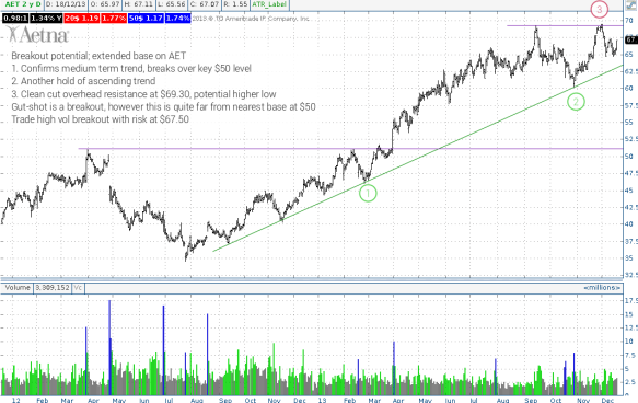 Strong trend on AET as it too looks for new highs