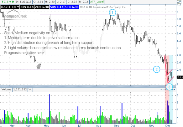 TC daily chart - clean reversal and continuation formations