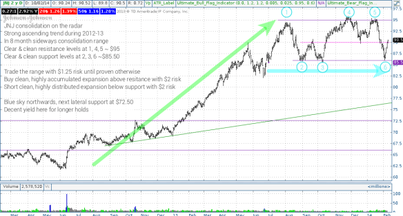 Longer term consolidation phase on JNJ