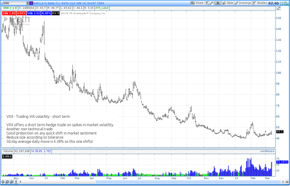 VXX for VIX volatility