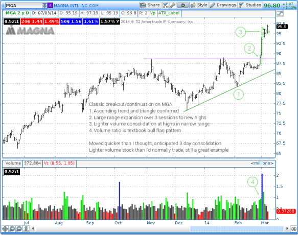 MGA breakout and continuation example