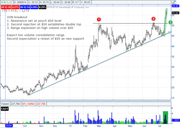 XOM breakout, expansion on high volume